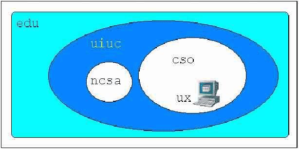 Система доменных имен